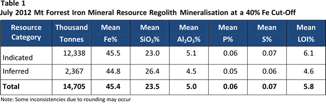 Table 1: July 2012 Mt Forrest Iron Mineral Resource Regolith Mineralisation at a 40% Fe Cut-Off