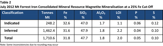 Table 2: July 2012 Mt Forrest Iron Consolidated Mineral Resource Magnetite Mineralisation at a 25% Fe Cut-Off
